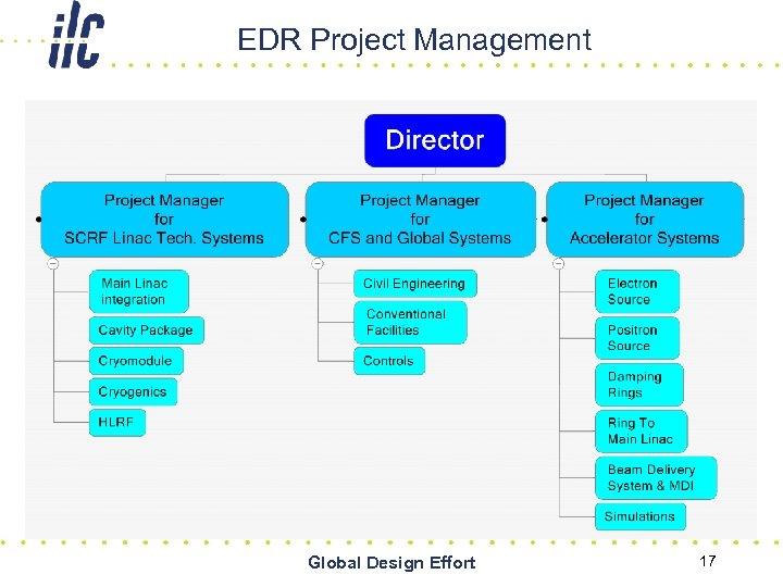 EDR Project Management Global Design Effort 17