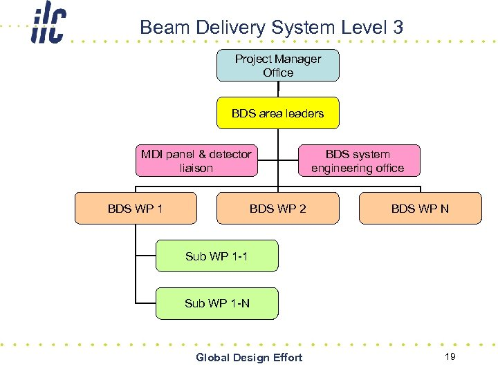 Beam Delivery System Level 3 Project Manager Office BDS area leaders MDI panel &