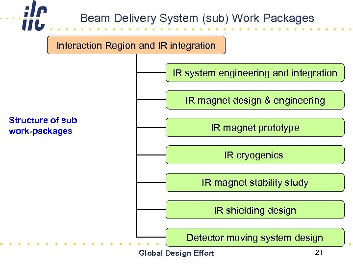 Beam Delivery System (sub) Work Packages Interaction Region and IR integration IR system engineering