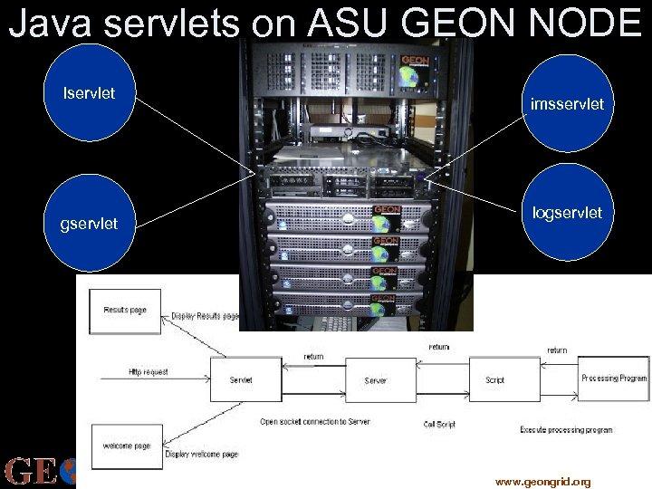 Java servlets on ASU GEON NODE lservlet imsservlet logservlet CYBERINFRASTRUCTURE FOR THE GEOSCIENCES www.