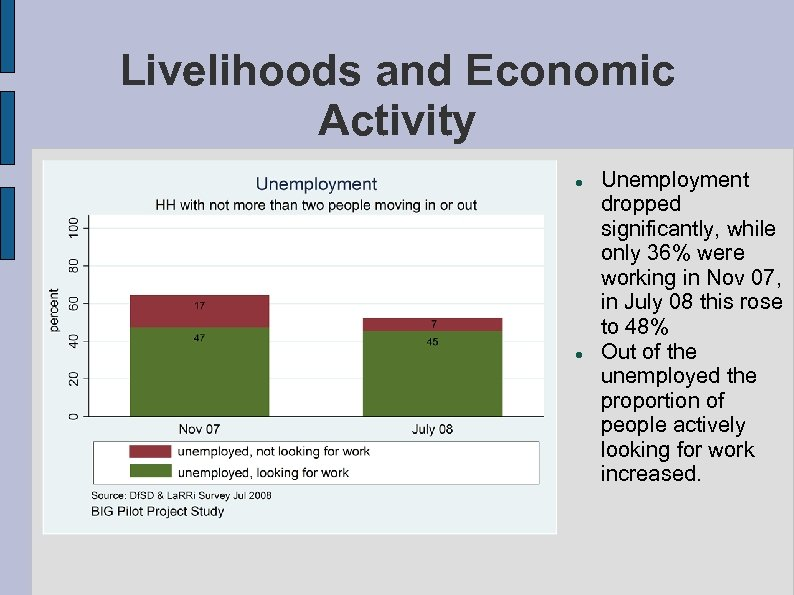 Livelihoods and Economic Activity Unemployment dropped significantly, while only 36% were working in Nov