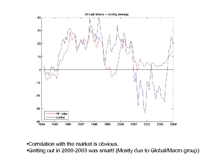 • Correlation with the market is obvious. • Getting out in 2000 -2003