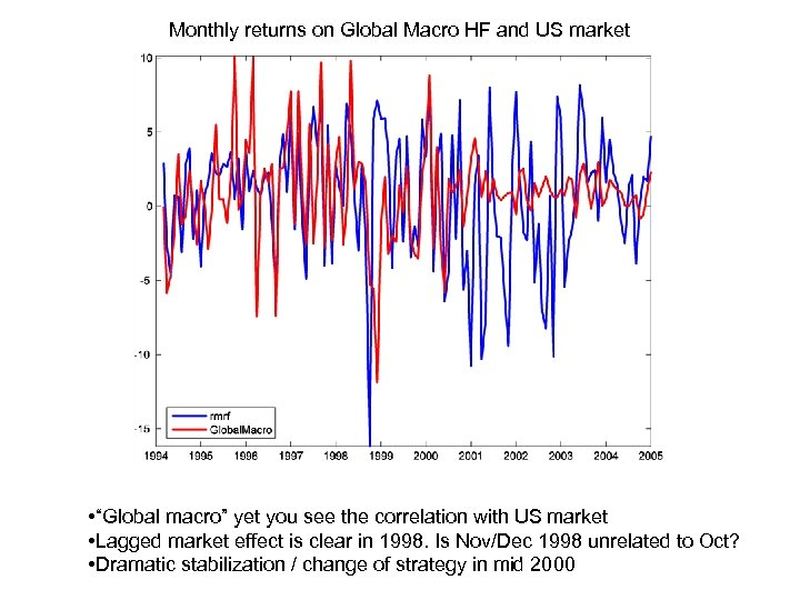 """Monthly returns on Global Macro HF and US market • """"Global macro"""" yet you"""