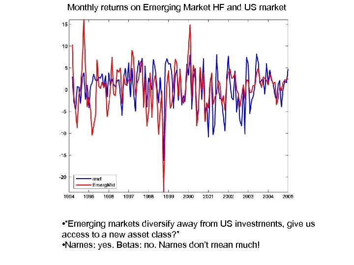 "Monthly returns on Emerging Market HF and US market • ""Emerging markets diversify away"