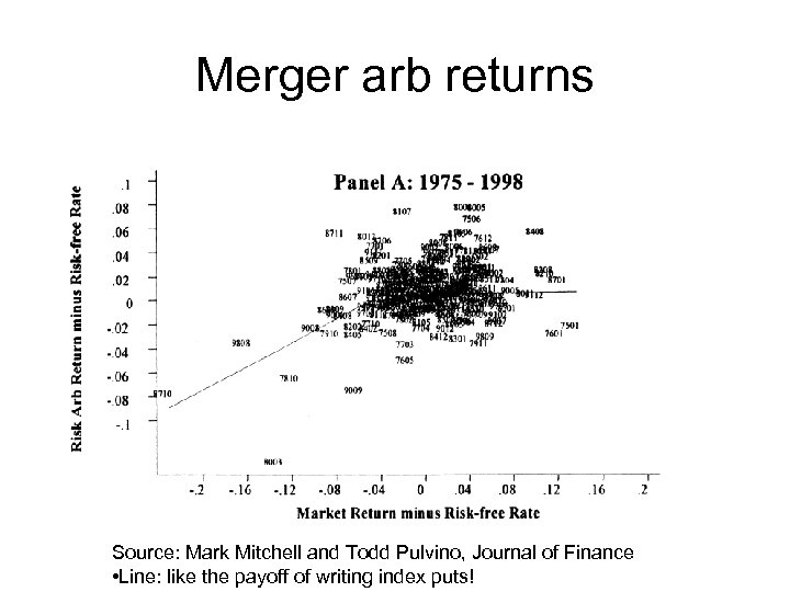 Merger arb returns Source: Mark Mitchell and Todd Pulvino, Journal of Finance • Line: