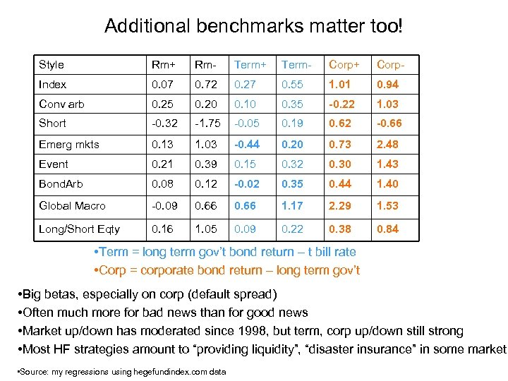 Additional benchmarks matter too! Style Rm+ Rm- Term+ Term- Corp+ Corp- Index 0. 07
