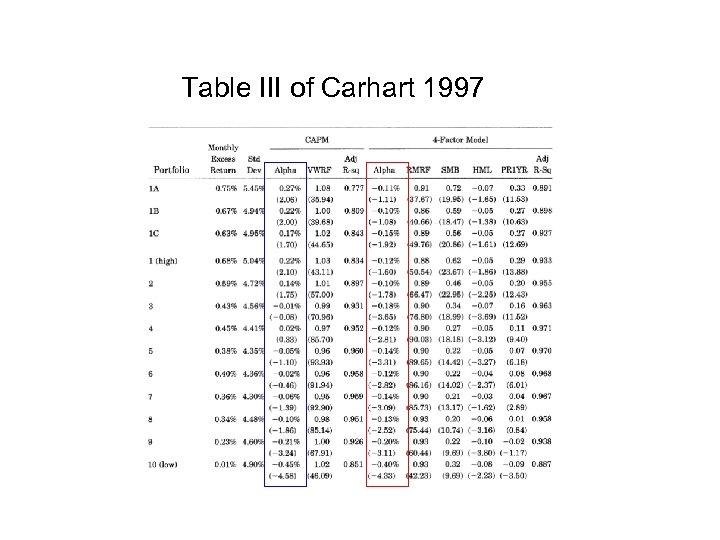 Table III of Carhart 1997