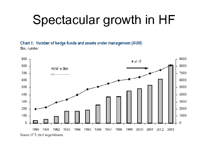 Spectacular growth in HF