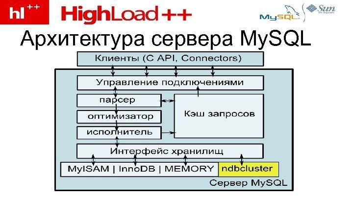 Архитектура сервера My. SQL