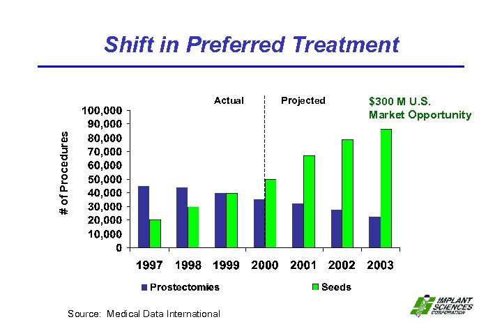 Shift in Preferred Treatment # of Procedures Actual Source: Medical Data International Projected $300