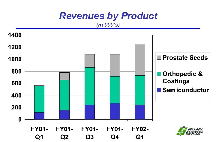 Revenues by Product (in 000's)