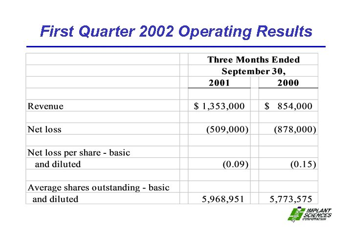 First Quarter 2002 Operating Results