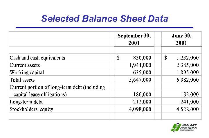Selected Balance Sheet Data