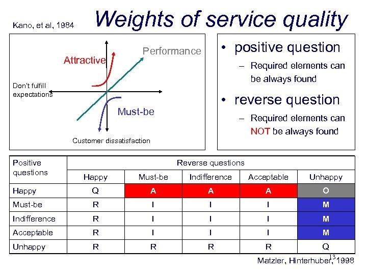 Kano, et al, 1984 Weights of service quality Attractive • positive question Performance –