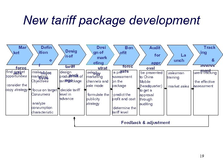 New tariff package development Mar ket Defin ition o forec ·find market asts f