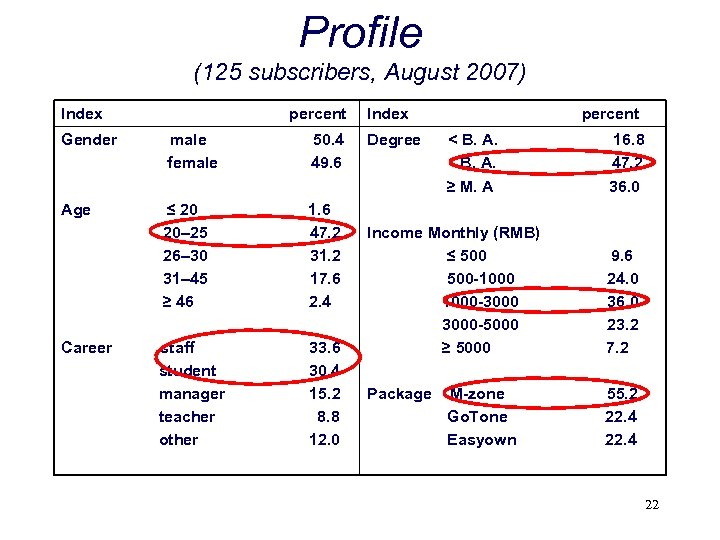 Profile (125 subscribers, August 2007) Index percent Gender male female 50. 4 49. 6