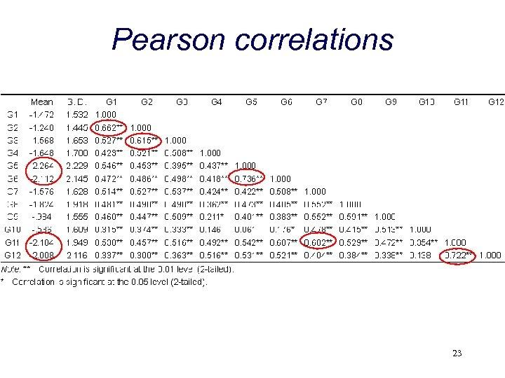 Pearson correlations 23