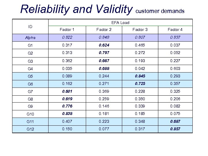 Reliability and Validity customer demands ID EFA Load Factor 1 Factor 2 Factor 3