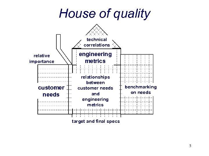 House of quality technical correlations relative importance customer needs engineering metrics relationships between customer