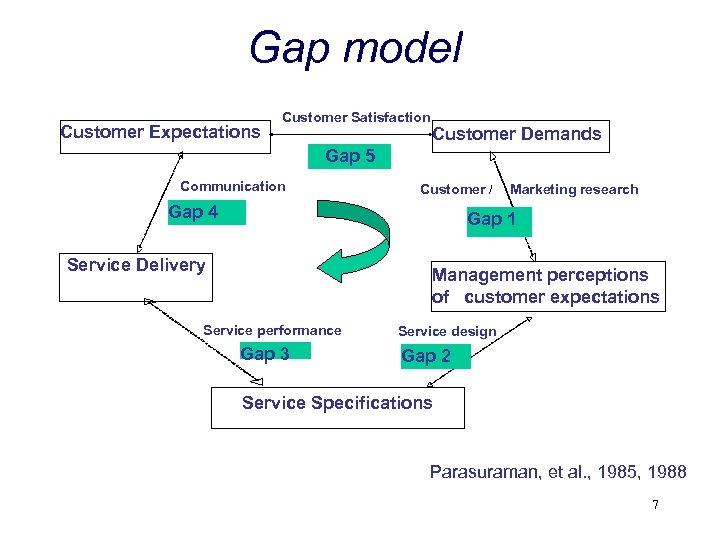 Gap model Customer Expectations Customer Satisfaction Customer Demands Gap 5 Communication Customer / Gap