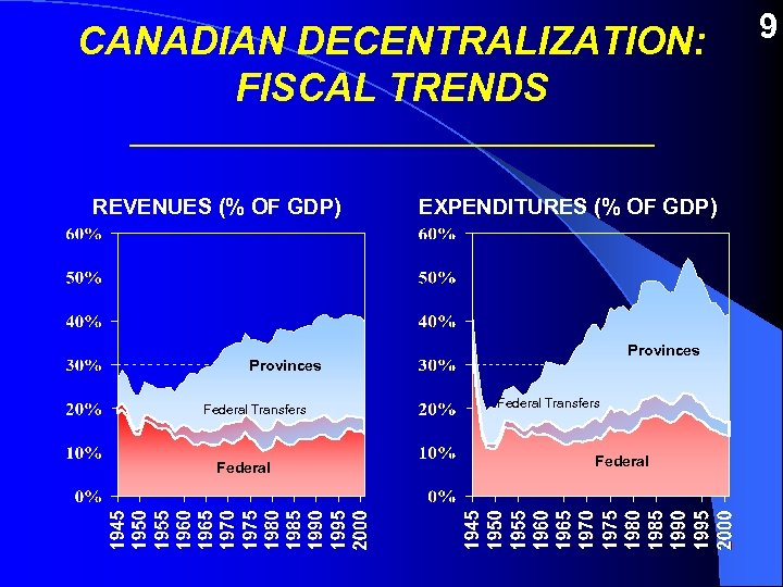 CANADIAN DECENTRALIZATION: FISCAL TRENDS ________________ REVENUES (% OF GDP) EXPENDITURES (% OF GDP) Provinces