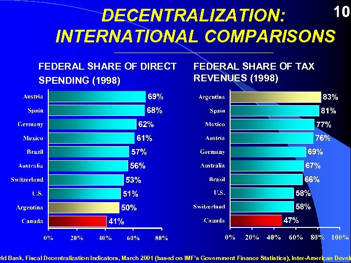 10 DECENTRALIZATION: INTERNATIONAL COMPARISONS _________________________ FEDERAL SHARE OF DIRECT SPENDING (1998) FEDERAL SHARE OF