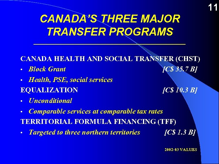 CANADA'S THREE MAJOR TRANSFER PROGRAMS _________________________ CANADA HEALTH AND SOCIAL TRANSFER (CHST) • Block
