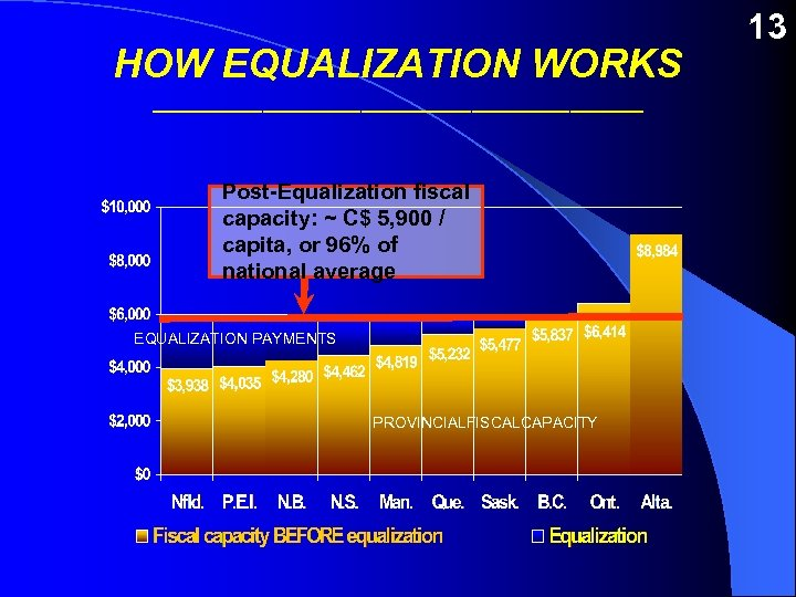HOW EQUALIZATION WORKS ____________________ Post-Equalization fiscal capacity: ~ C$ 5, 900 / capita, or