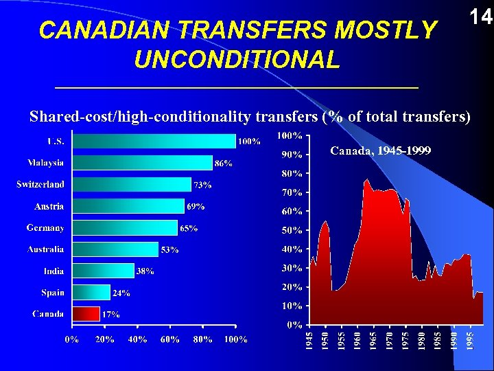 CANADIAN TRANSFERS MOSTLY UNCONDITIONAL 14 ___________________________ Shared-cost/high-conditionality transfers (% of total transfers) Canada, 1945