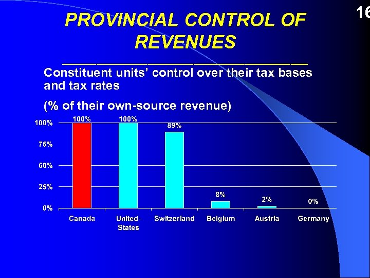 PROVINCIAL CONTROL OF REVENUES ______________________ Constituent units' control over their tax bases and tax