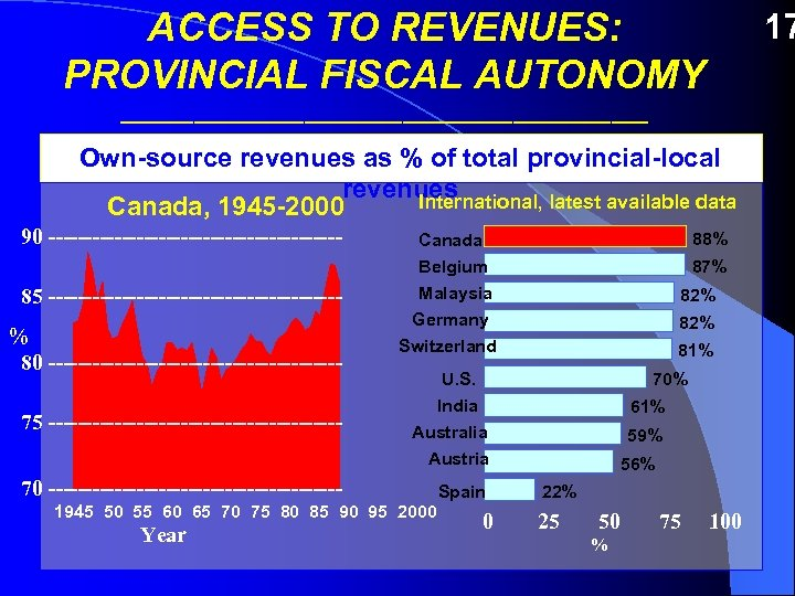 ACCESS TO REVENUES: PROVINCIAL FISCAL AUTONOMY 17 ______________________ Own-source revenues as % of total