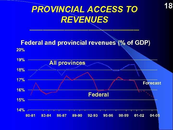 18 PROVINCIAL ACCESS TO REVENUES _____________________ Federal and provincial revenues (% of GDP) All