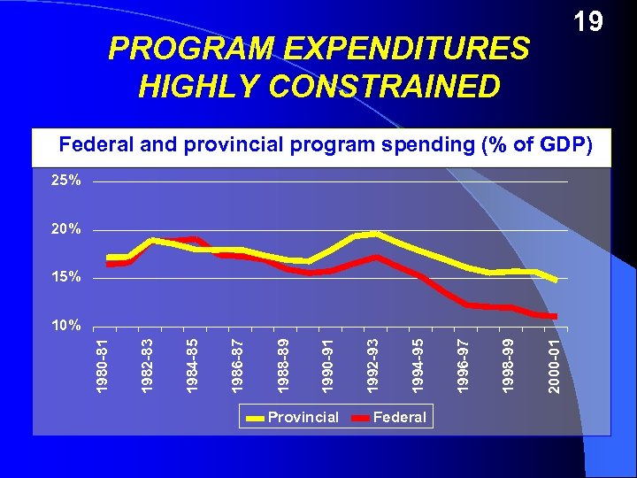 19 PROGRAM EXPENDITURES HIGHLY CONSTRAINED Federal and provincial program spending (% of GDP) 25%