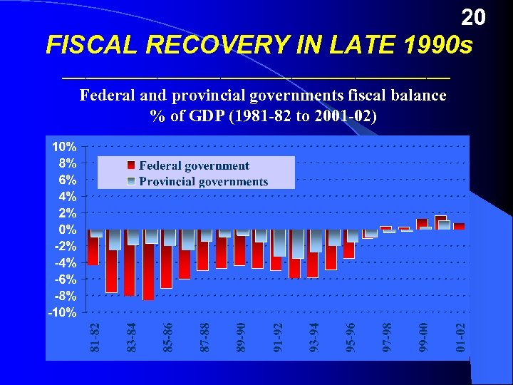 20 FISCAL RECOVERY IN LATE 1990 s _________________________ Federal and provincial governments fiscal balance