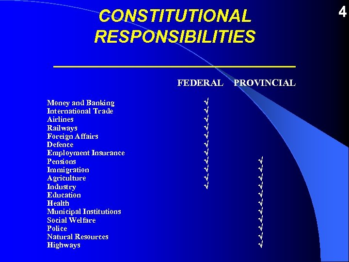 CONSTITUTIONAL RESPONSIBILITIES _____________ FEDERAL Money and Banking International Trade Airlines Railways Foreign Affairs Defence