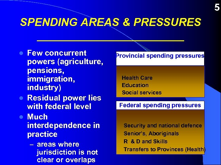 5 SPENDING AREAS & PRESSURES ____________ Few concurrent powers (agriculture, pensions, immigration, industry) l