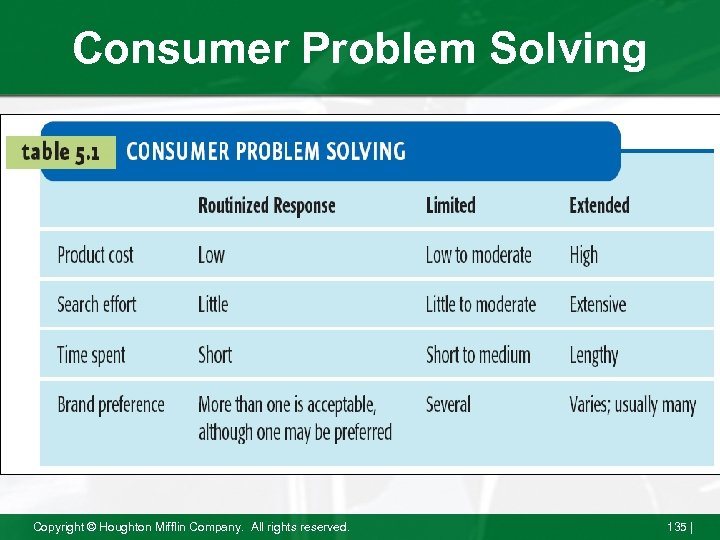 Consumer Problem Solving Copyright © Houghton Mifflin Company. All rights reserved. 135 |