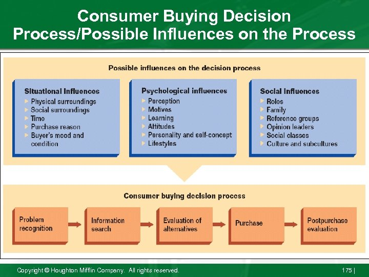 Consumer Buying Decision Process/Possible Influences on the Process Copyright © Houghton Mifflin Company. All