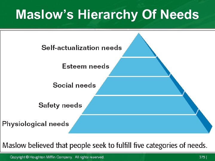 Maslow's Hierarchy Of Needs Copyright © Houghton Mifflin Company. All rights reserved. 375 |