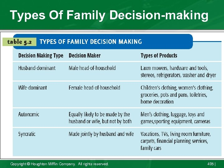 Types Of Family Decision-making Copyright © Houghton Mifflin Company. All rights reserved. 495 |