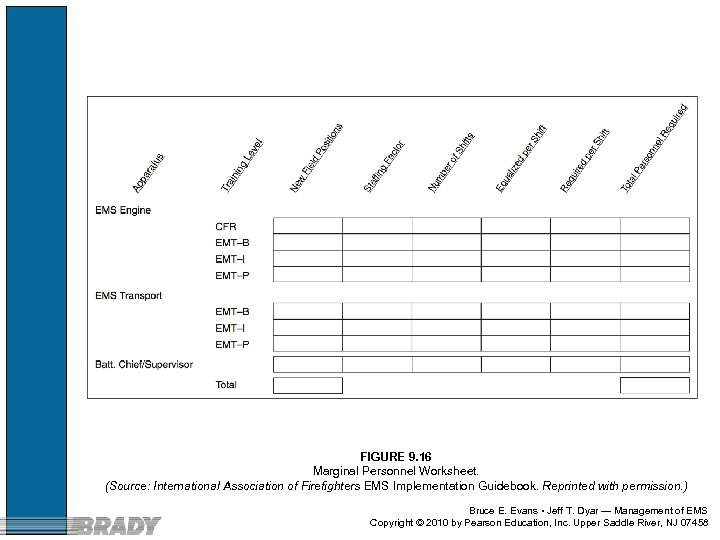 FIGURE 9. 16 Marginal Personnel Worksheet. (Source: International Association of Firefighters EMS Implementation Guidebook.