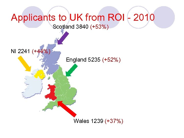 Applicants to UK from ROI - 2010 Scotland 3840 (+53%) NI 2241 (+44%) England