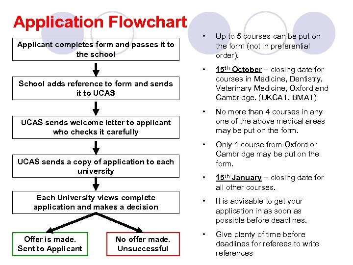 Application Flowchart Up to 5 courses can be put on the form (not in