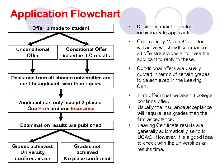 Application Flowchart Decisions may be posted individually to applicants. Generally by March 31 a
