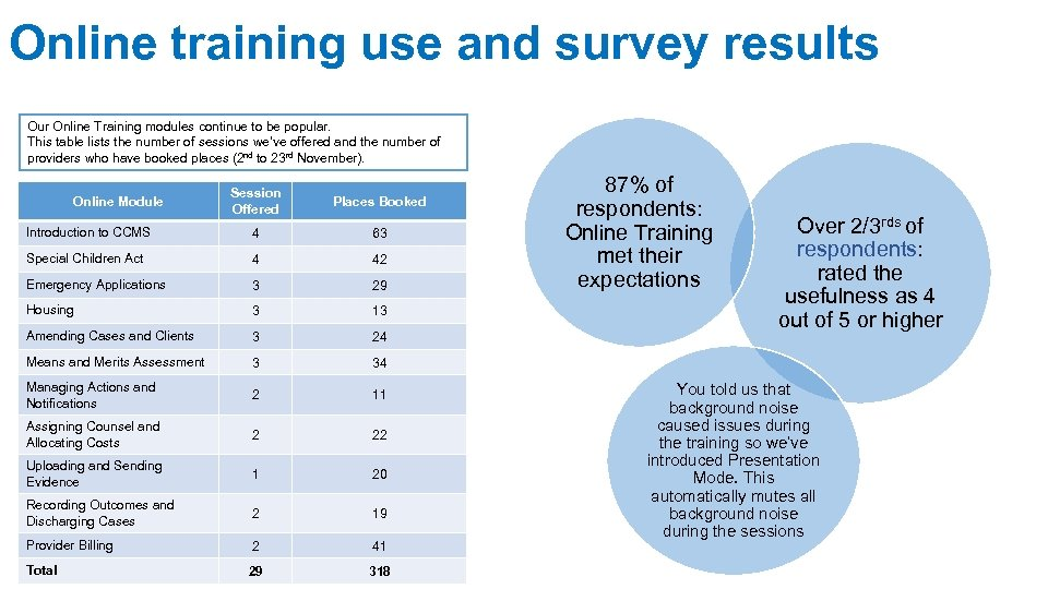 Online training use and survey results Our Online Training modules continue to be popular.