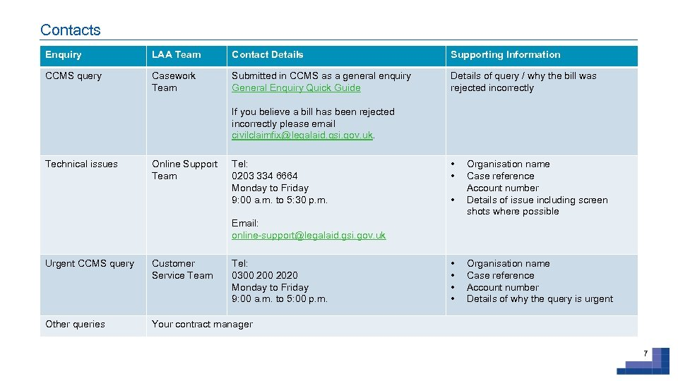 Contacts Enquiry LAA Team Contact Details Supporting Information CCMS query Casework Team Submitted in