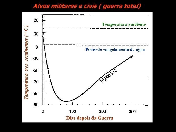 Temperatura nos continentes ( o C ) Alvos militares e civis ( e civis