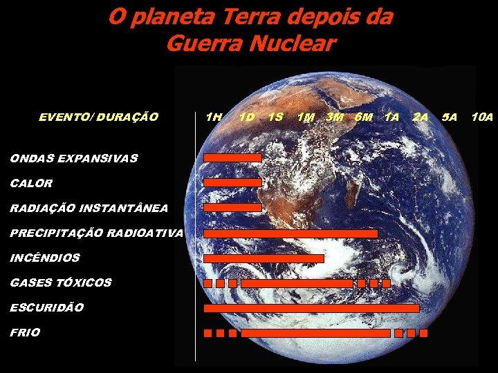O planeta Terra depois da Guerra Nuclear EVENTO/ DURAÇÃO ONDAS EXPANSIVAS CALOR RADIAÇÃO INSTANT