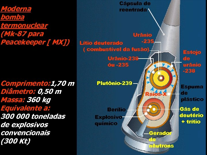 Moderna bomba termonuclear (Mk-87 para Peacekeeper [ MX]) Cápsula de reentrada Urânio -235 Lítio