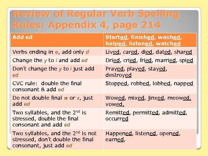 Review of Regular Verb Spelling Rules: Appendix 4, page 214 Add ed Started, finished,